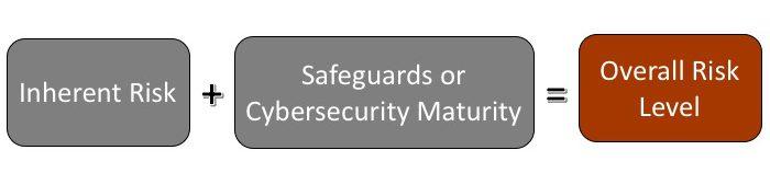 IT Risk Assessment Process