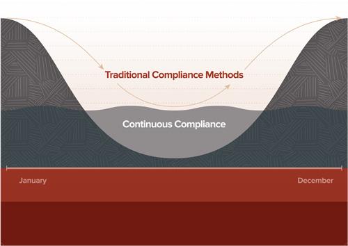 Garland Heart Proactive Compliance Services