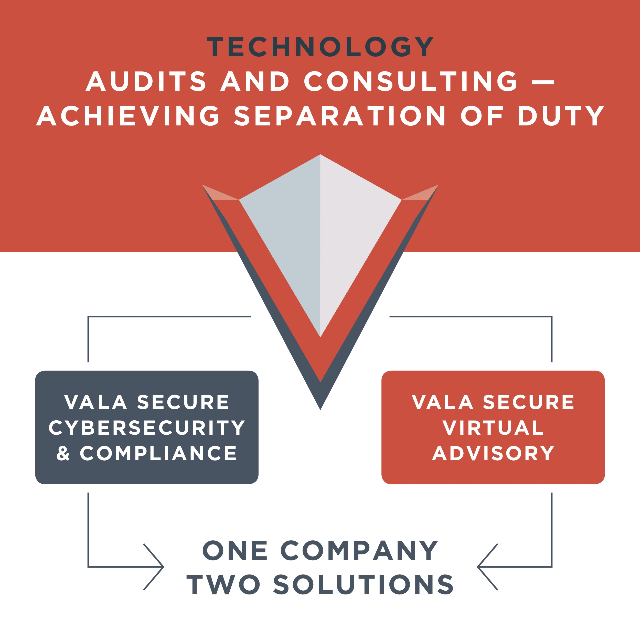 Technology Audits and Consulting - Achieving Separation of Duty - Vala Secure1