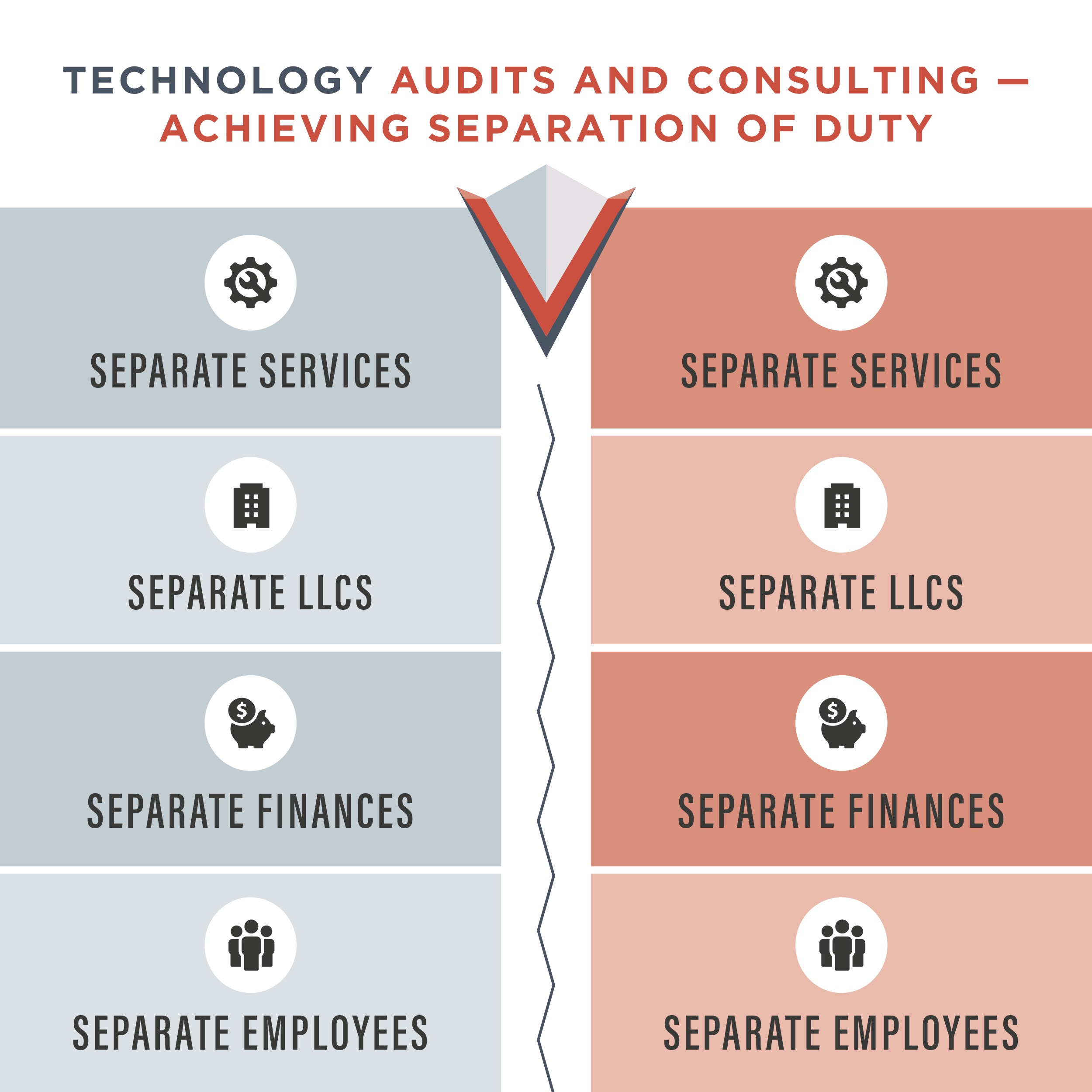 Technology Audits and Consulting - Achieving Separation of Duty - Vala Secure2